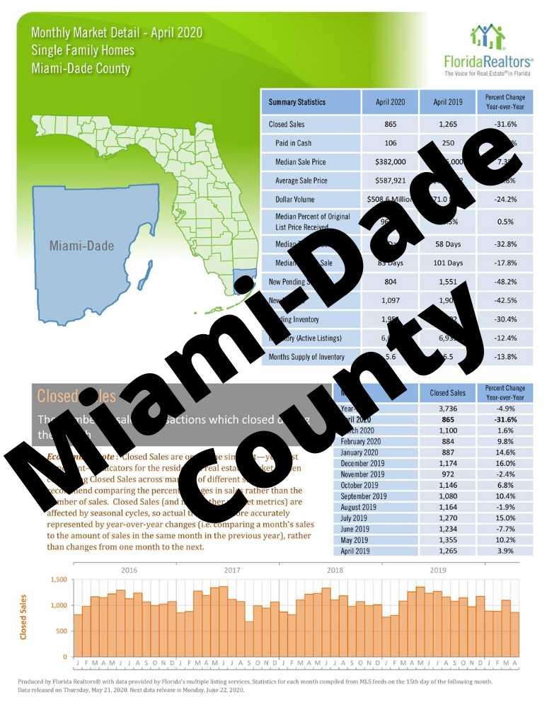 Miami-Dade Market Detail Headline